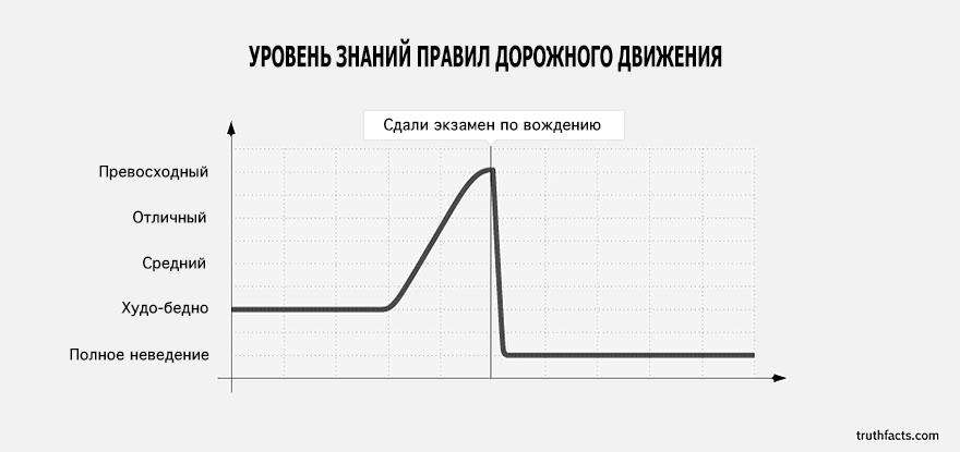 truth-facts-funny-graphs-wumo-14